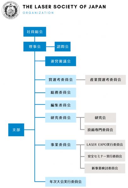 レーザー学会組織図